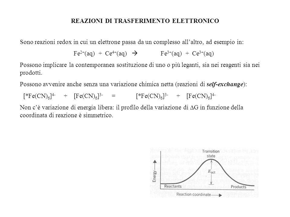 REAZIONI DI TRASFERIMENTO ELETTRONICO Sono reazioni redox in cui un elettrone passa da un complesso allaltro, ad esempio in: Fe 2+ (aq) + Ce 4+ (aq) F