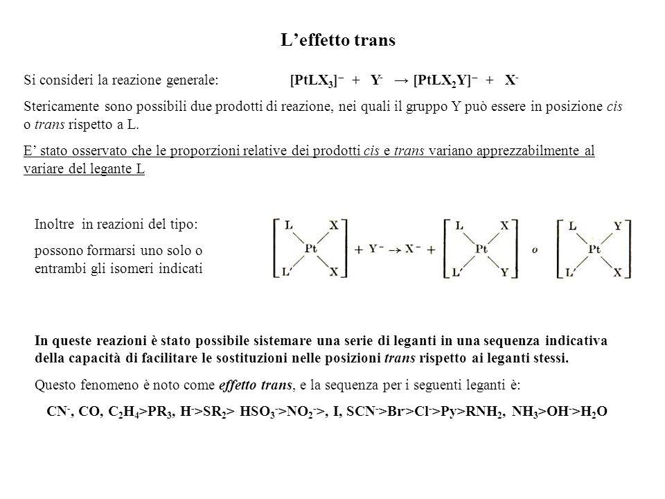 Leffetto trans Si consideri la reazione generale:[PtLX 3 ] + Y - [PtLX 2 Y] + X - Stericamente sono possibili due prodotti di reazione, nei quali il g