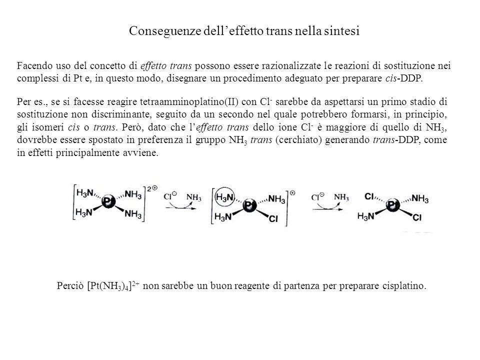 Conseguenze delleffetto trans nella sintesi Facendo uso del concetto di effetto trans possono essere razionalizzate le reazioni di sostituzione nei co