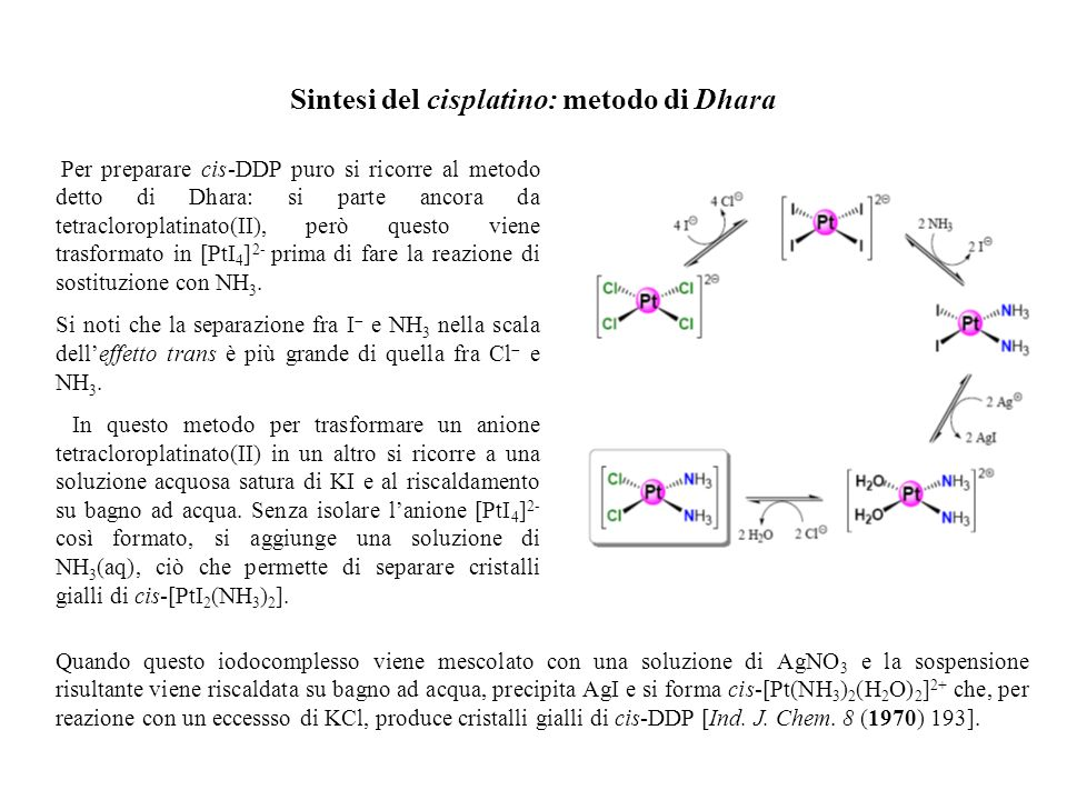 Sintesi del cisplatino: metodo di Dhara Per preparare cis-DDP puro si ricorre al metodo detto di Dhara: si parte ancora da tetracloroplatinato(II), pe