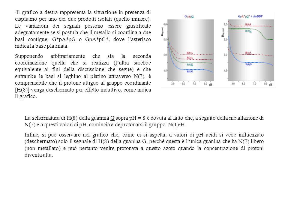 Il grafico a destra rappresenta la situazione in presenza di cisplatino per uno dei due prodotti isolati (quello minore). Le variazioni dei segnali po