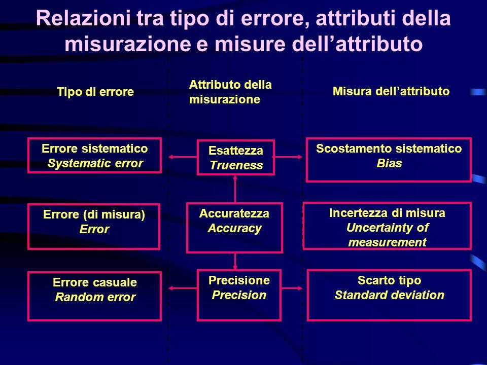 Accuratezza Accuracy Esattezza Trueness Precisione Precision Attributo della misurazione Tipo di errore Errore sistematico Systematic error Errore (di