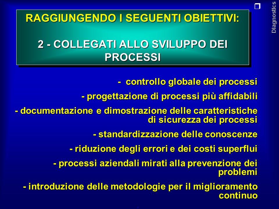 Diagnostics RAGGIUNGENDO I SEGUENTI OBIETTIVI: 3 - COLLEGATI AI CLIENTI.