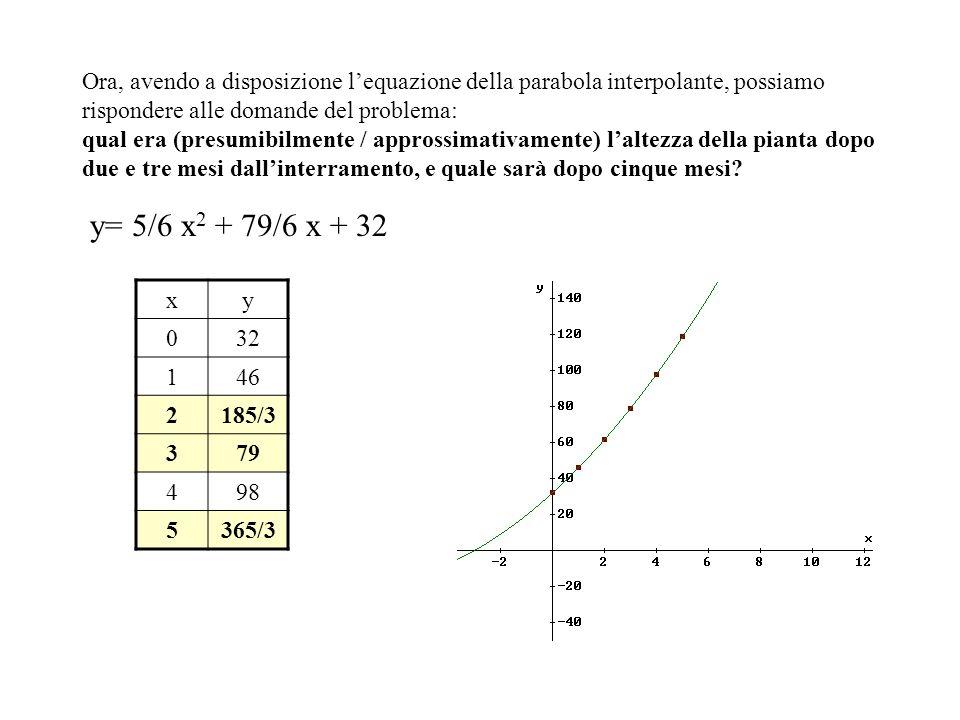 Ora, avendo a disposizione lequazione della parabola interpolante, possiamo rispondere alle domande del problema: qual era (presumibilmente / approssi