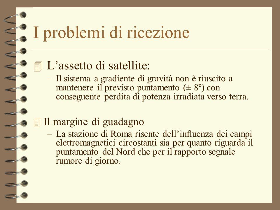I problemi di ricezione 4 Lassetto di satellite: –Il sistema a gradiente di gravità non è riuscito a mantenere il previsto puntamento (± 8º) con conseguente perdita di potenza irradiata verso terra.