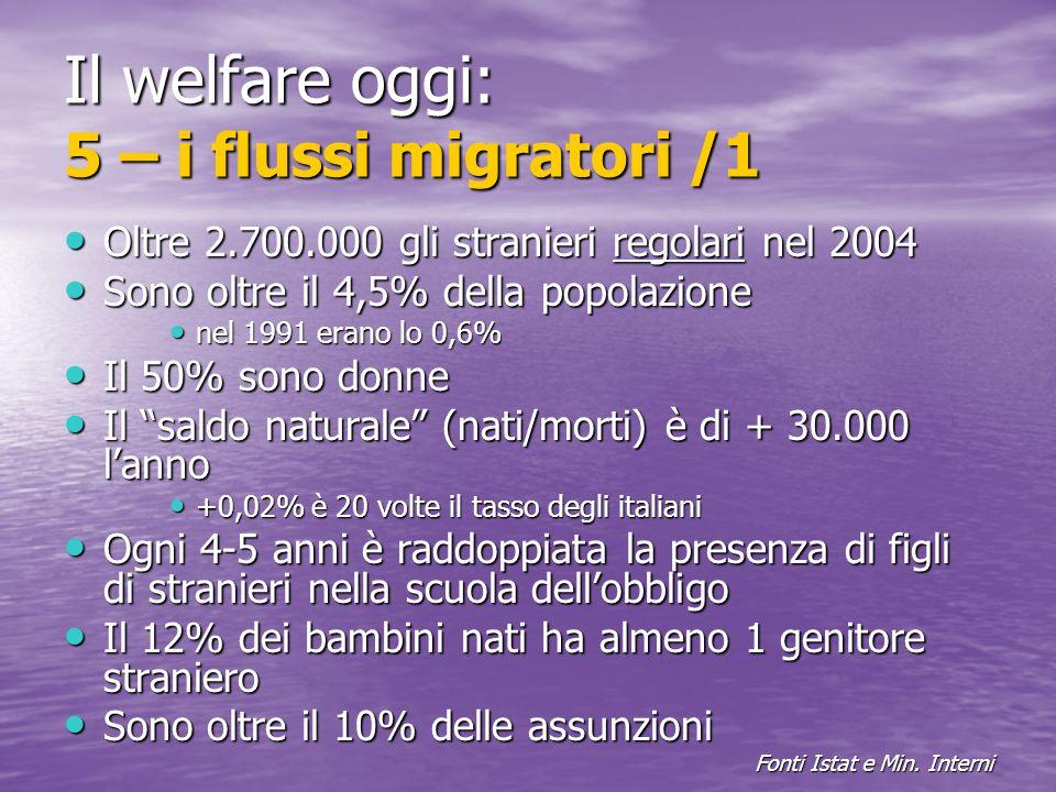 Il welfare oggi: 5 – i flussi migratori /1 Oltre 2.700.000 gli stranieri regolari nel 2004 Oltre 2.700.000 gli stranieri regolari nel 2004 Sono oltre il 4,5% della popolazione Sono oltre il 4,5% della popolazione nel 1991 erano lo 0,6% nel 1991 erano lo 0,6% Il 50% sono donne Il 50% sono donne Il saldo naturale (nati/morti) è di + 30.000 lanno Il saldo naturale (nati/morti) è di + 30.000 lanno +0,02% è 20 volte il tasso degli italiani +0,02% è 20 volte il tasso degli italiani Ogni 4-5 anni è raddoppiata la presenza di figli di stranieri nella scuola dellobbligo Ogni 4-5 anni è raddoppiata la presenza di figli di stranieri nella scuola dellobbligo Il 12% dei bambini nati ha almeno 1 genitore straniero Il 12% dei bambini nati ha almeno 1 genitore straniero Sono oltre il 10% delle assunzioni Sono oltre il 10% delle assunzioni Fonti Istat e Min.