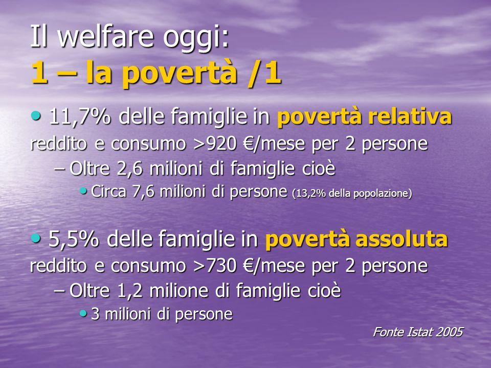 Il welfare oggi: 1 – la povertà /1 11,7% delle famiglie in povertà relativa 11,7% delle famiglie in povertà relativa reddito e consumo >920 /mese per 2 persone –Oltre 2,6 milioni di famiglie cioè Circa 7,6 milioni di persone (13,2% della popolazione) Circa 7,6 milioni di persone (13,2% della popolazione) 5,5% delle famiglie in povertà assoluta 5,5% delle famiglie in povertà assoluta reddito e consumo >730 /mese per 2 persone –Oltre 1,2 milione di famiglie cioè 3 milioni di persone 3 milioni di persone Fonte Istat 2005