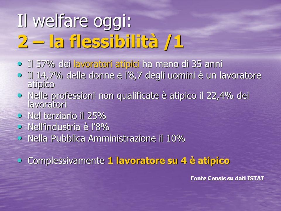 Il welfare oggi: 2 – la flessibilità /1 Il 57% dei lavoratori atipici ha meno di 35 anni Il 57% dei lavoratori atipici ha meno di 35 anni Il 14,7% delle donne e l8,7 degli uomini è un lavoratore atipico Il 14,7% delle donne e l8,7 degli uomini è un lavoratore atipico Nelle professioni non qualificate è atipico il 22,4% dei lavoratori Nelle professioni non qualificate è atipico il 22,4% dei lavoratori Nel terziario il 25% Nel terziario il 25% Nellindustria è l8% Nellindustria è l8% Nella Pubblica Amministrazione il 10% Nella Pubblica Amministrazione il 10% Complessivamente 1 lavoratore su 4 è atipico Complessivamente 1 lavoratore su 4 è atipico Fonte Censis su dati ISTAT