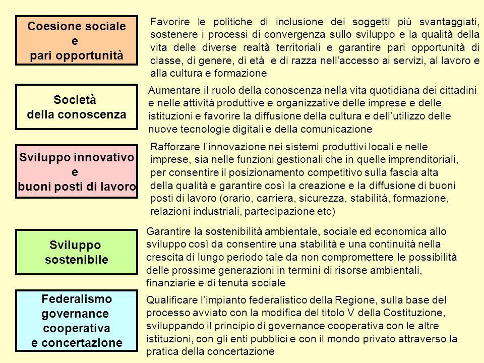 Coesione sociale e pari opportunità Federalismo governance cooperativa e concertazione Sviluppo sostenibile Società della conoscenza Sviluppo innovati
