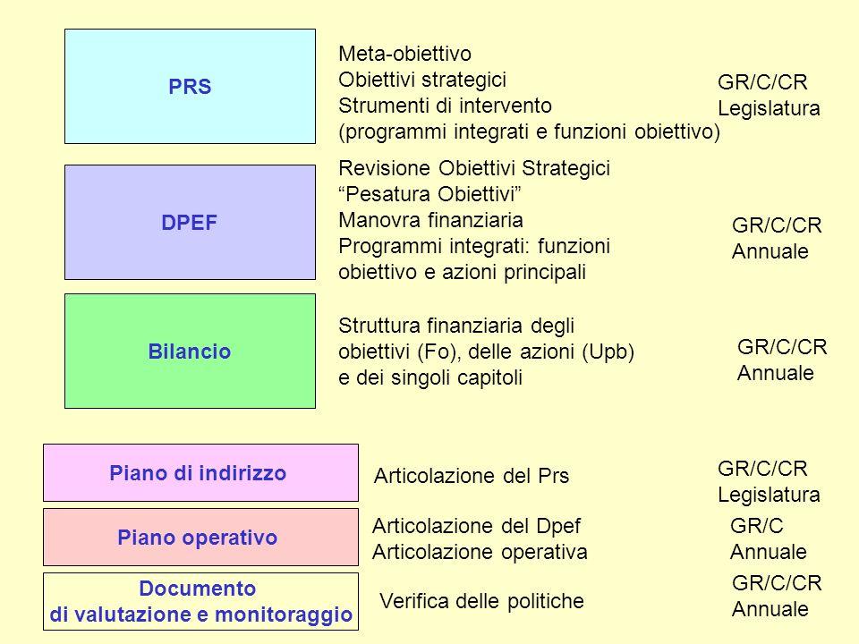 PRS Meta-obiettivo Obiettivi strategici Strumenti di intervento (programmi integrati e funzioni obiettivo) GR/C/CR Legislatura DPEF Revisione Obiettiv