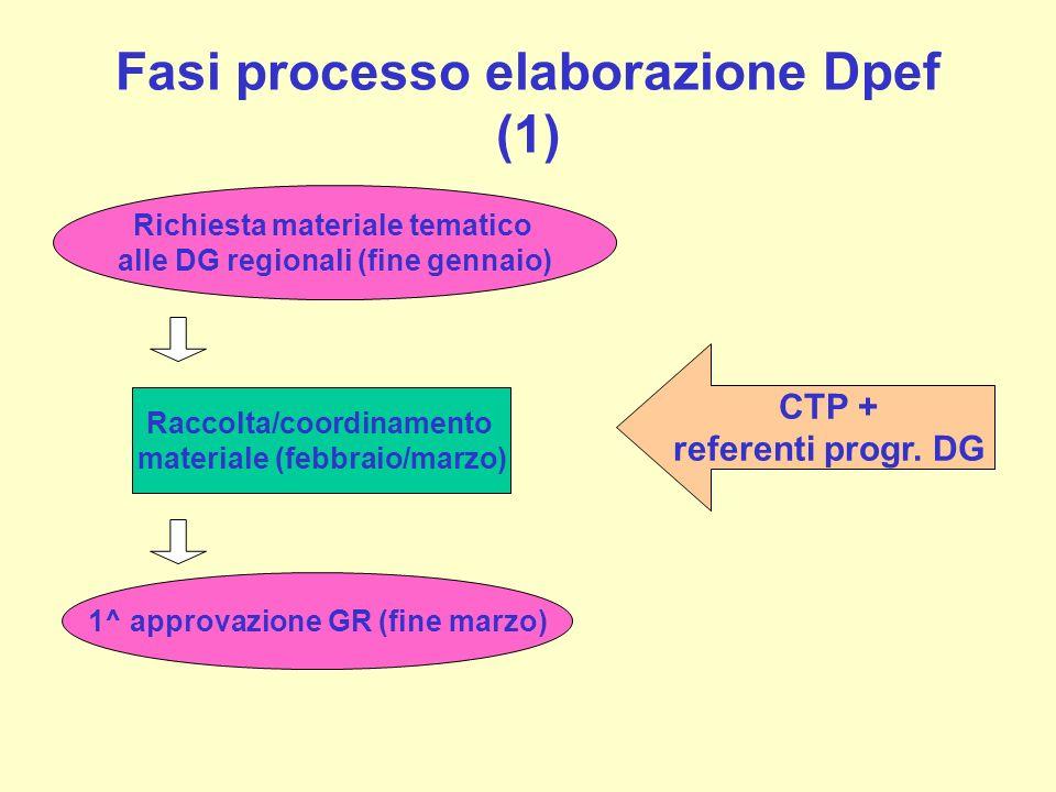 Fasi processo elaborazione Dpef (1) Raccolta/coordinamento materiale (febbraio/marzo) Richiesta materiale tematico alle DG regionali (fine gennaio) CT
