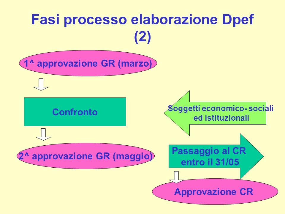 Fasi processo elaborazione Dpef (2) Confronto Soggetti economico- sociali ed istituzionali 1^ approvazione GR (marzo) 2^ approvazione GR (maggio) Pass