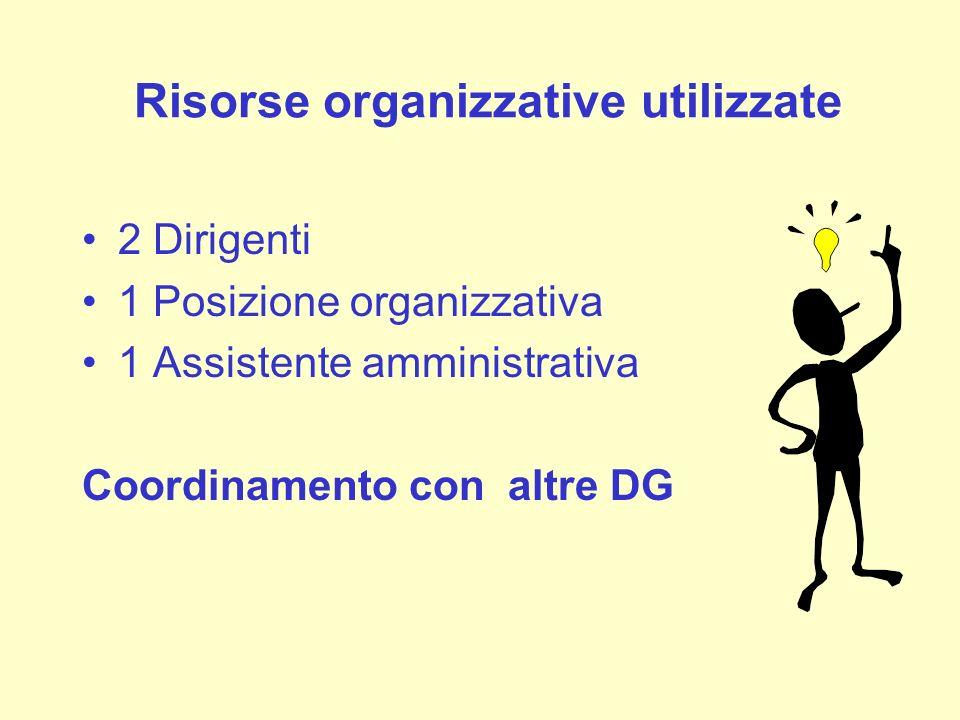 Risorse organizzative utilizzate 2 Dirigenti 1 Posizione organizzativa 1 Assistente amministrativa Coordinamento con altre DG