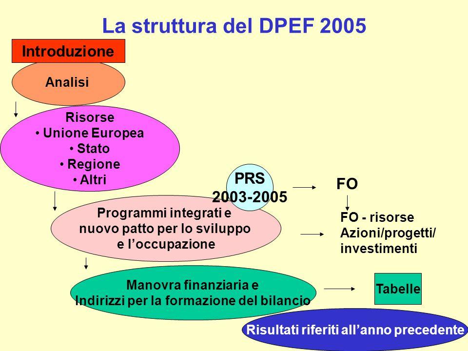 La struttura del DPEF 2005 Manovra finanziaria e Indirizzi per la formazione del bilancio Analisi Risorse Unione Europea Stato Regione Altri Programmi