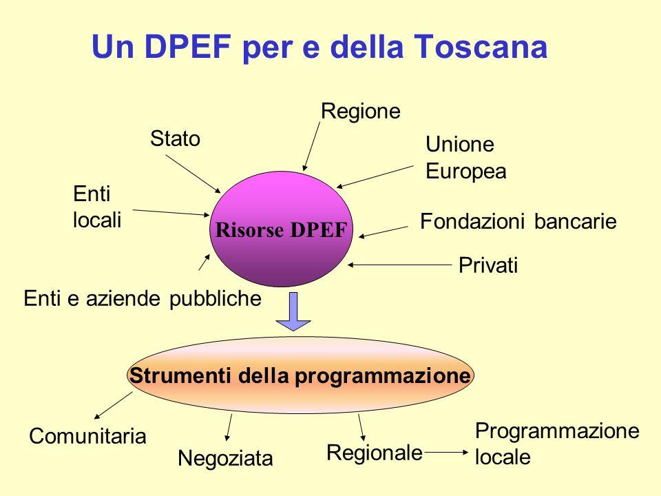 Un DPEF per e della Toscana Risorse DPEF Regione Unione Europea Stato Enti locali Enti e aziende pubbliche Fondazioni bancarie Strumenti della program