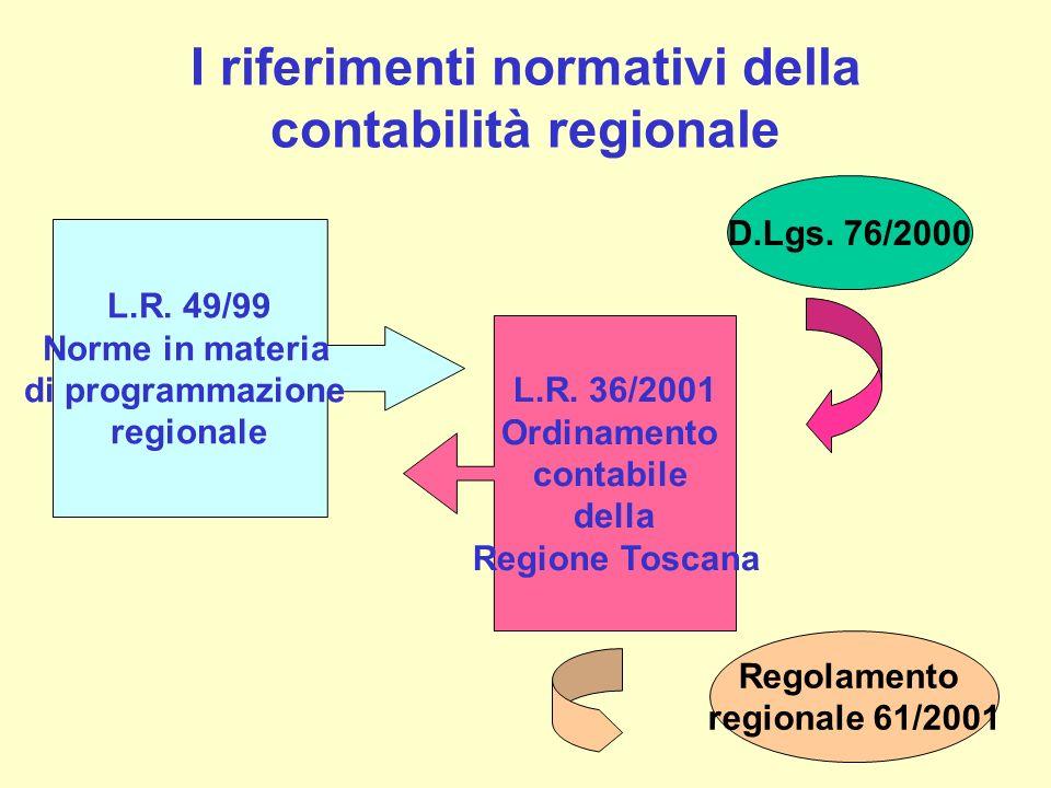 I riferimenti normativi della contabilità regionale L.R. 49/99 Norme in materia di programmazione regionale L.R. 36/2001 Ordinamento contabile della R