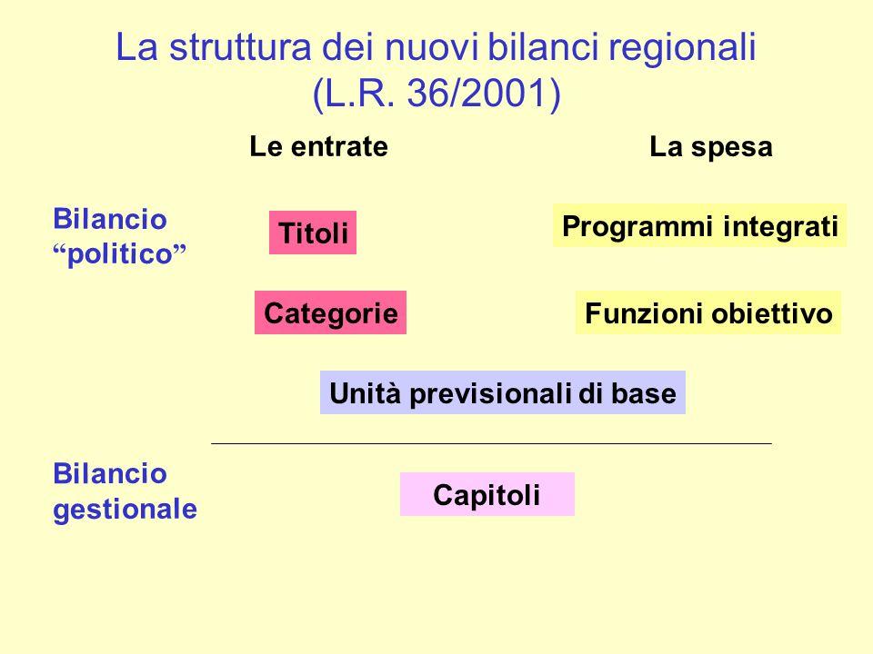 La struttura dei nuovi bilanci regionali (L.R. 36/2001) La spesa Funzioni obiettivo Unità previsionali di base Bilancio politico Bilancio gestionale C