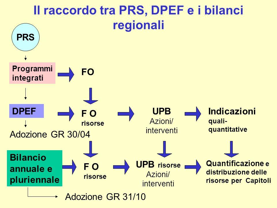 Il raccordo tra PRS, DPEF e i bilanci regionali DPEF F O risorse Indicazioni quali- quantitative Adozione GR 30/04 Bilancio annuale e pluriennale Adoz
