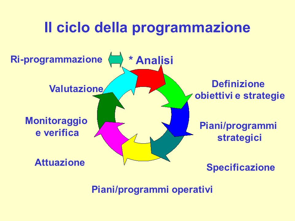 Il ciclo della programmazione * Analisi Definizione obiettivi e strategie Piani/programmi operativi Attuazione Monitoraggio e verifica Valutazione Ri-