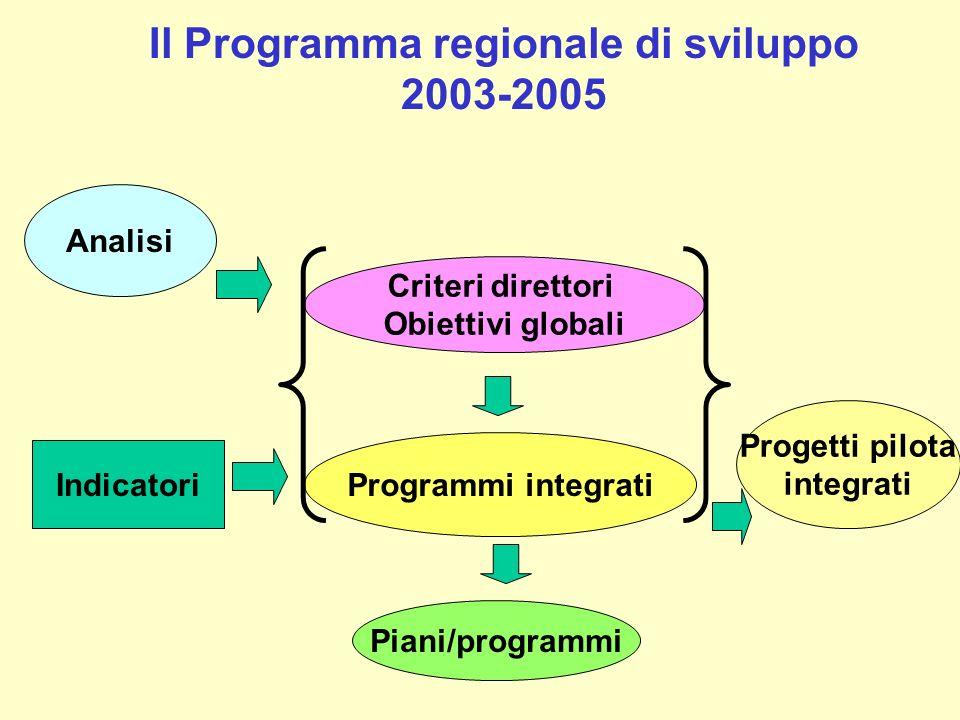 Il Programma regionale di sviluppo 2003-2005 Analisi Programmi integrati Progetti pilota integrati Indicatori Piani/programmi Criteri direttori Obiett