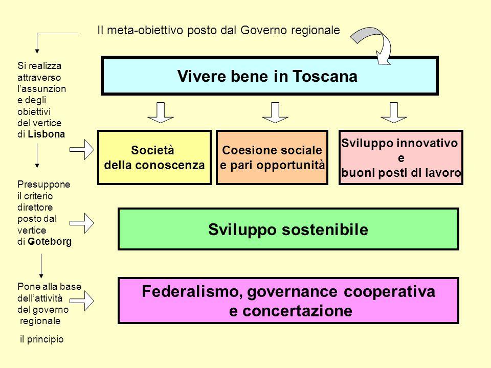 Vivere bene in Toscana Il meta-obiettivo posto dal Governo regionale Si realizza attraverso lassunzion e degli obiettivi del vertice di Lisbona Coesio