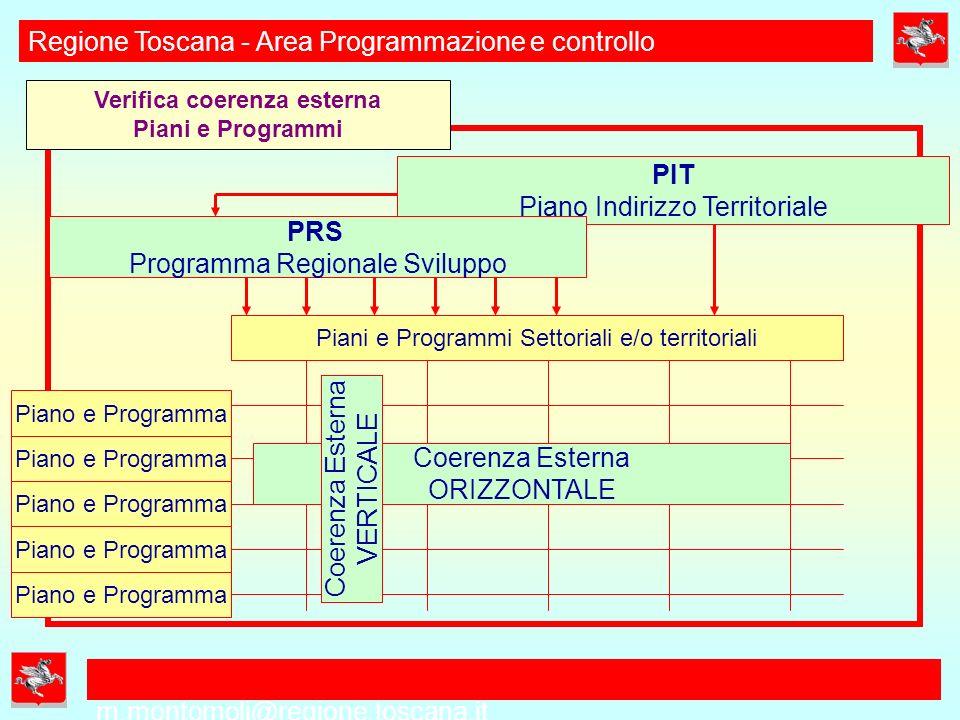 PRIMA PARTE DEFINIZIONE DEL PIANO/PROGRAMMA m.montomoli@regione.toscana.it Regione Toscana - Area Programmazione e controllo INDIVIDUAZIONE MODALITA CONFRONTO E INFORMAZIONE ESTERNA ANALISI DI FATTIBILITA, SEQUENZA, TEMPI, RISORSE: RAPPORTO DI PIANO ESAME INTERMEDIO DA PARTE DEL NURV DELLE FASI PRECEDENTI PASSAGGIO INTERMEDIO IN CTP: APPROVAZIONE BOZZA PRIMA PARTE 2 FASE FORMAZIONE PIANO/PROGRAMMA AVVIO FASE DI CONFRONTO UFFICIALE E INTEGRATIVO Compreso processo informazione esterna VALUTAZIONE COERENZA ESTERNA PIANO/PROGRAMMA -fra quadro analitico e obbiettivi generali - verticale fra quadro analitico, scenari e obbiettivi PIT e PRS - orizzontale con analisi, obbiettivi, scenari altri piani/programmi