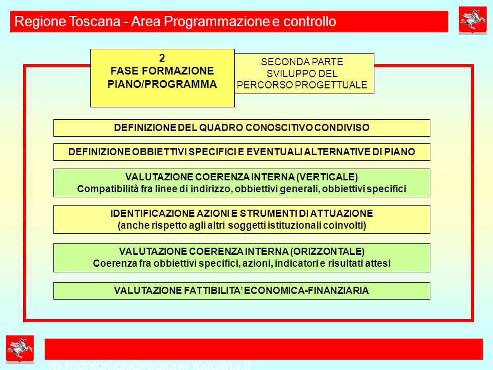 m.montomoli@regione.toscana.it Regione Toscana - Area Programmazione e controllo Piani e Programmi Settoriali e/o territoriali PIT Piano Indirizzo Territoriale PRS Programma Regionale Sviluppo Piano e Programma Coerenza Esterna ORIZZONTALE Coerenza Esterna VERTICALE Verifica coerenza esterna Piani e Programmi