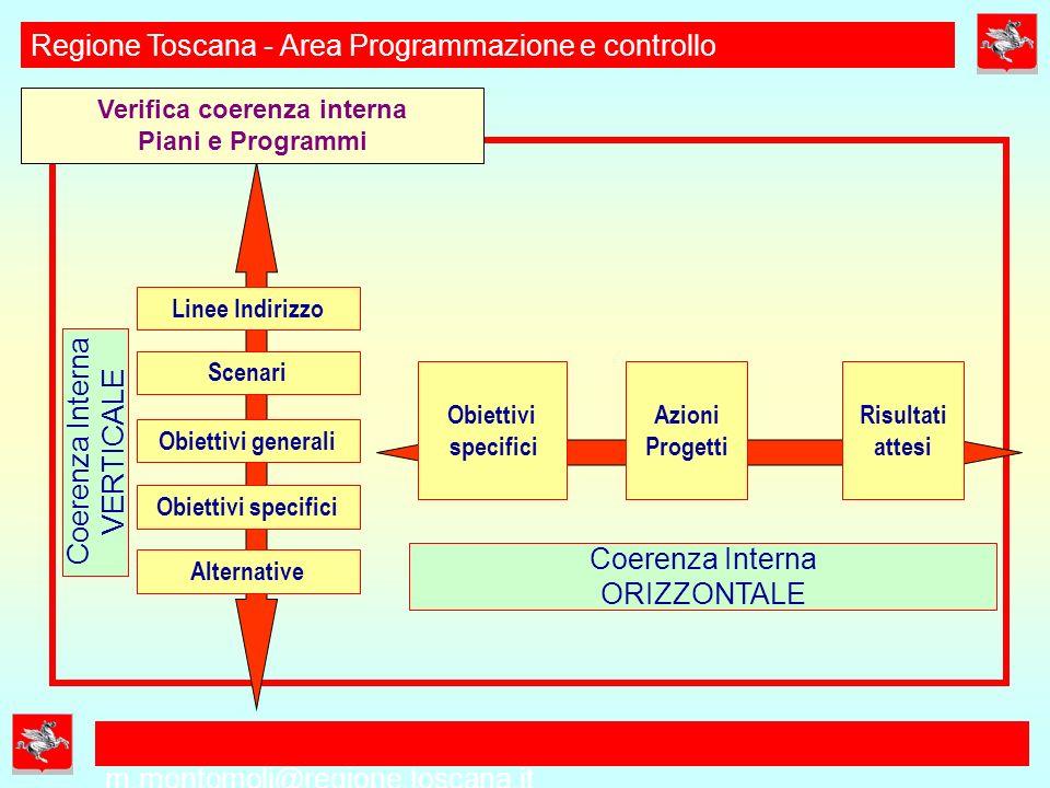 m.montomoli@regione.toscana.it Regione Toscana - Area Programmazione e controllo DEFINIZIONE DEL QUADRO CONOSCITIVO CONDIVISO VALUTAZIONE COERENZA INTERNA (VERTICALE) Compatibilità fra linee di indirizzo, obbiettivi generali, obbiettivi specifici SECONDA PARTE SVILUPPO DEL PERCORSO PROGETTUALE 2 FASE FORMAZIONE PIANO/PROGRAMMA DEFINIZIONE OBBIETTIVI SPECIFICI E EVENTUALI ALTERNATIVE DI PIANO IDENTIFICAZIONE AZIONI E STRUMENTI DI ATTUAZIONE (anche rispetto agli altri soggetti istituzionali coinvolti) VALUTAZIONE COERENZA INTERNA (ORIZZONTALE) Coerenza fra obbiettivi specifici, azioni, indicatori e risultati attesi VALUTAZIONE FATTIBILITA ECONOMICA-FINANZIARIA