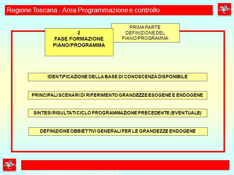 m.montomoli@regione.toscana.it Regione Toscana - Area Programmazione e controllo MOTIVAZIONE DELLA SCELTA E RIFERIMENTI NORMATIVI DEFINIZIONE INDIRIZZI GENERALI: CONTESTO, FINALITA, OBBIETTIVI RELAZIONI/SINERGIE CON ALTRI PIANI/PROGRAMMI LIVELLI ISTITUZIONALI DA COINVOLGERE ESAME DEL CTP E DELLA GIUNTA REGIONALE TRASMISSIONE AL CR E RECEPIMENTO ATTI INDIRIZZO 1 FASE PRELIMINARE AVVIO PIANO/PROGRAMMA