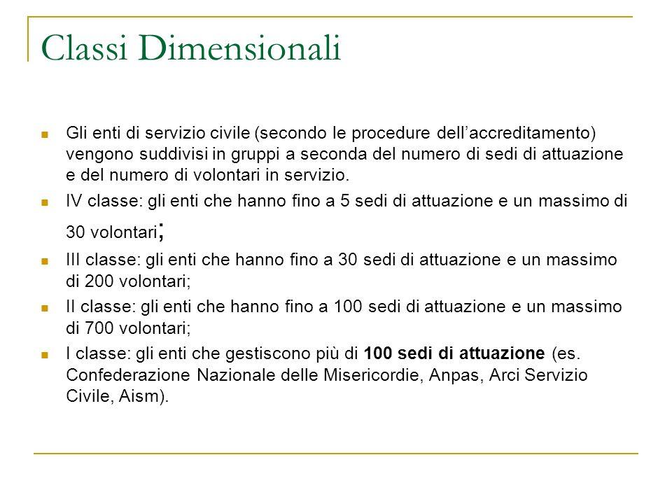 Classi Dimensionali Gli enti di servizio civile (secondo le procedure dellaccreditamento) vengono suddivisi in gruppi a seconda del numero di sedi di