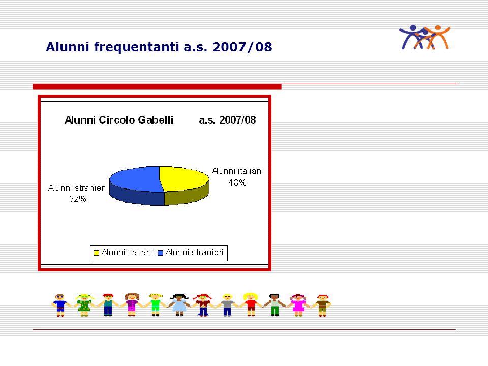 Alunni frequentanti a.s. 2007/08