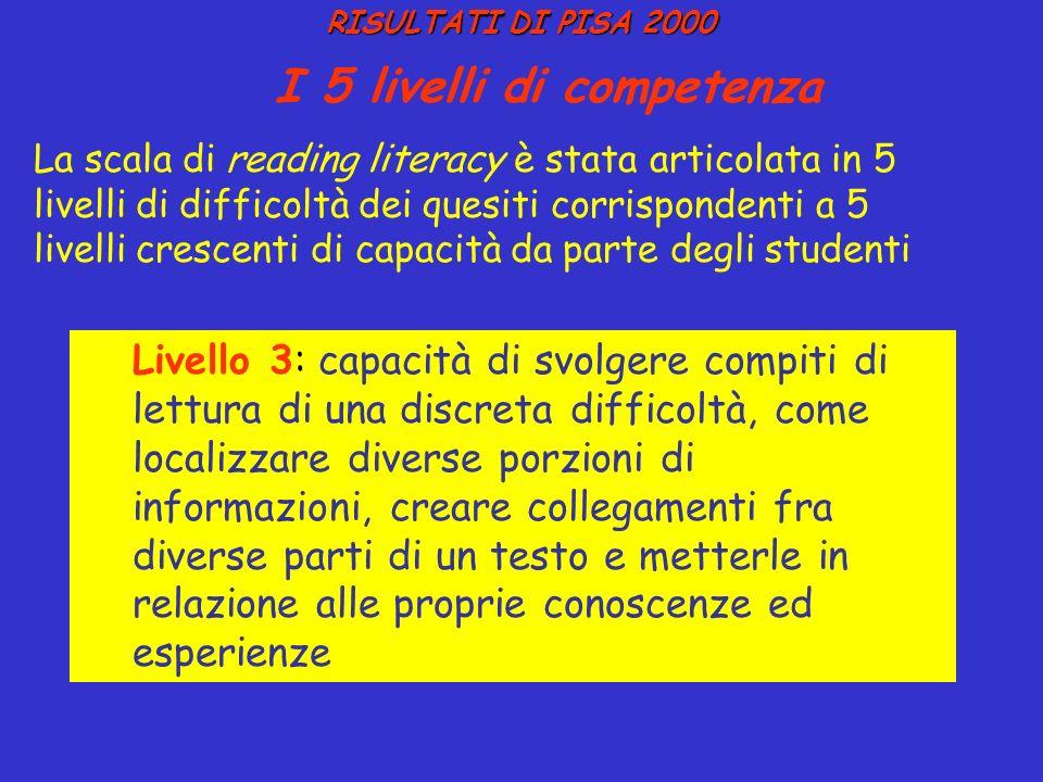 RISULTATI DI PISA 2000 RISULTATI DI PISA 2000 I 5 livelli di competenza La scala di reading literacy è stata articolata in 5 livelli di difficoltà dei