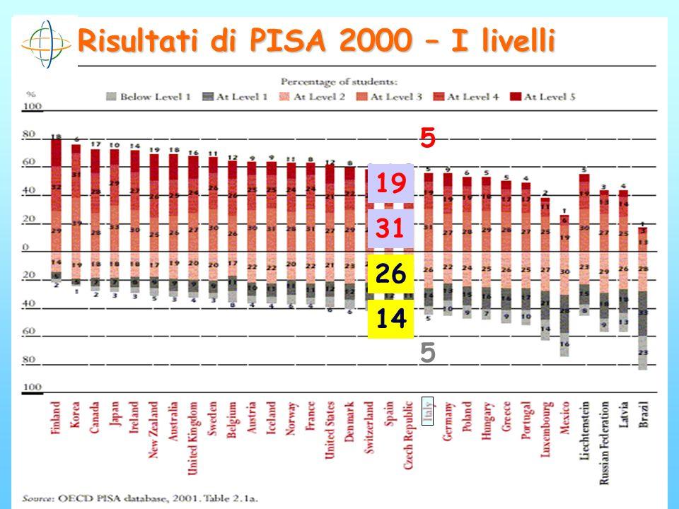 Risultati di PISA 2000 – I livelli 5 19 31 5 26 14