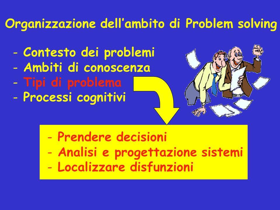 Organizzazione dellambito di Problem solving - Contesto dei problemi - Ambiti di conoscenza - Tipi di problema - Processi cognitivi - Prendere decisio