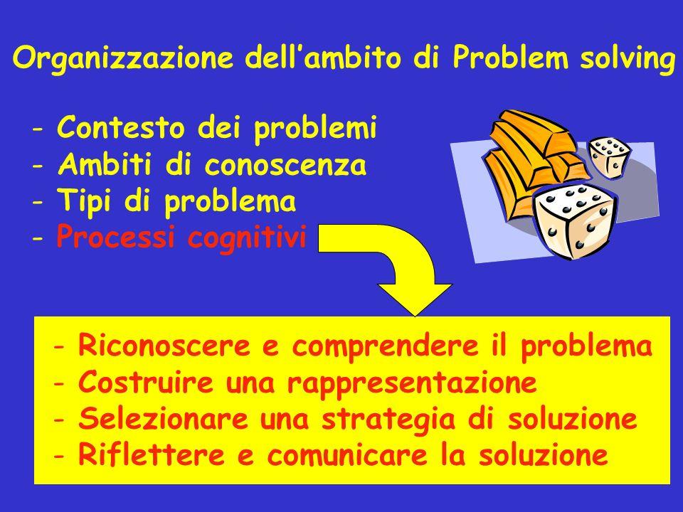Organizzazione dellambito di Problem solving - Contesto dei problemi - Ambiti di conoscenza - Tipi di problema - Processi cognitivi - Riconoscere e co