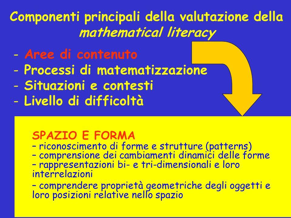 Componenti principali della valutazione della mathematical literacy - Aree di contenuto - Processi di matematizzazione - Situazioni e contesti - Livel
