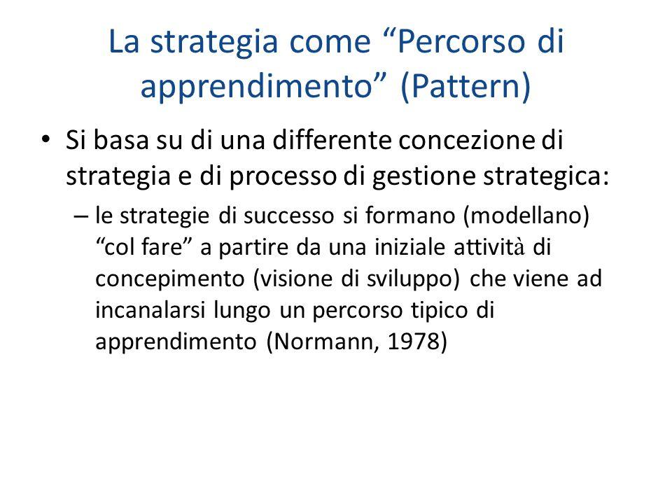 La strategia come Percorso di apprendimento (Pattern) Si basa su di una differente concezione di strategia e di processo di gestione strategica: – le