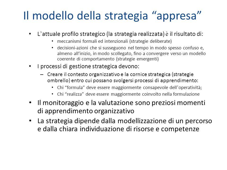 Il modello della strategia appresa L attuale profilo strategico (la strategia realizzata) è il risultato di: meccanismi formali ed intenzionali (strat