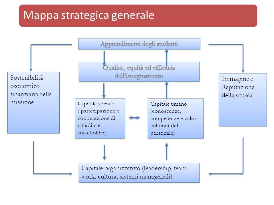 Mappa strategica generale Capitale sociale ( partecipazione e cooperazione di cittadini e stakeholder) Capitale umano (conoscenze, competenze e valori