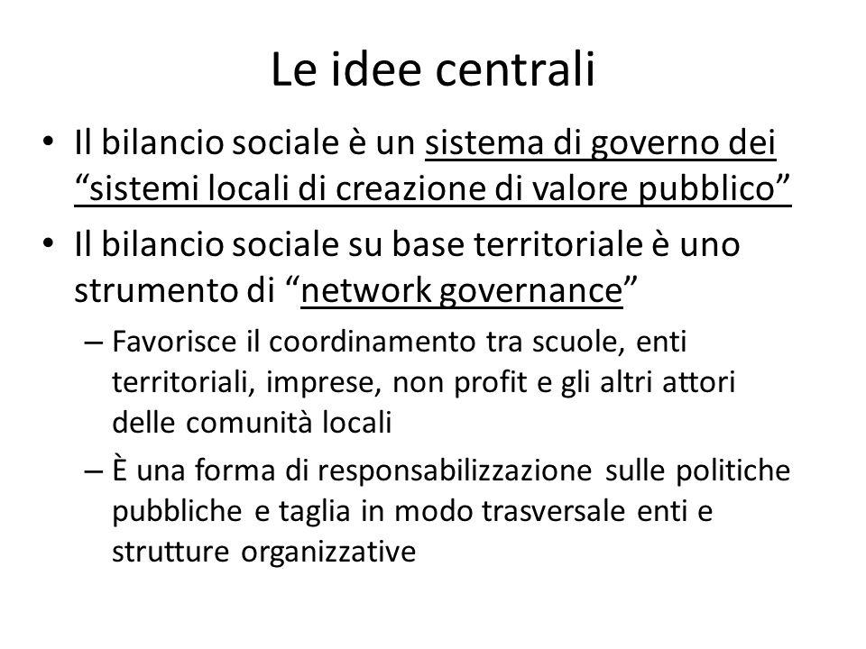 Le idee centrali Il bilancio sociale è un sistema di governo dei sistemi locali di creazione di valore pubblico Il bilancio sociale su base territoria