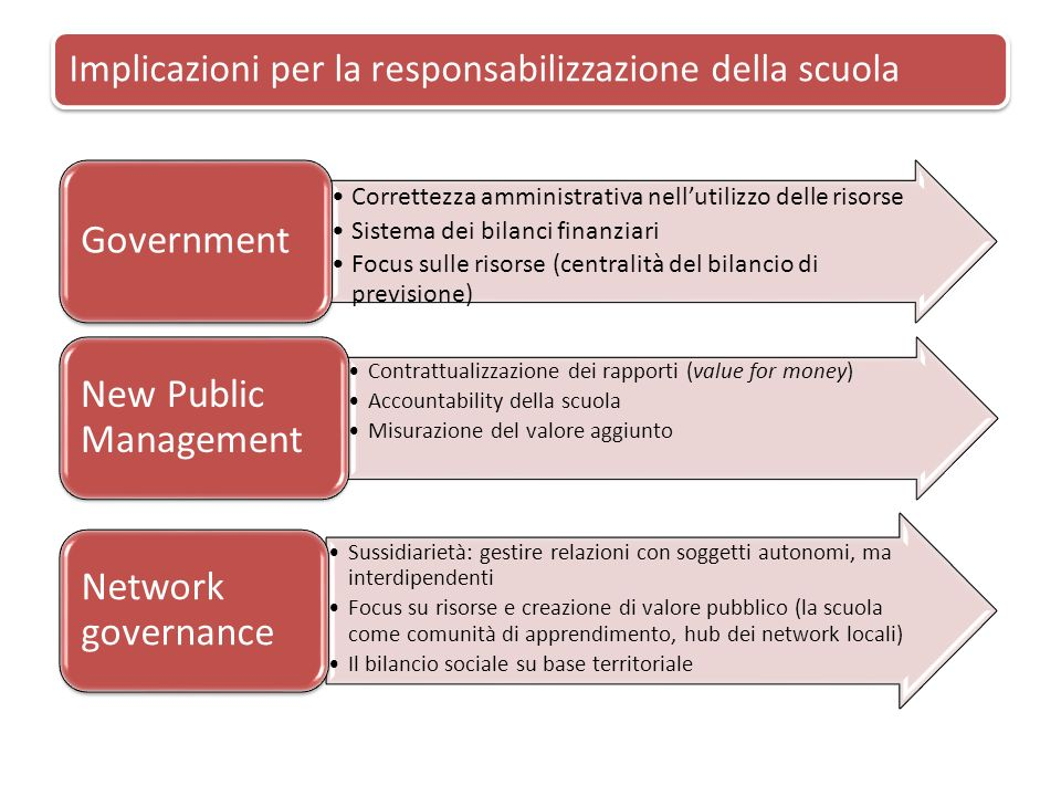 Implicazioni per la responsabilizzazione della scuola Correttezza amministrativa nellutilizzo delle risorse Sistema dei bilanci finanziari Focus sulle