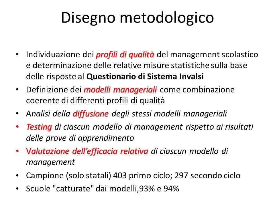 Disegno metodologico profili di qualità Individuazione dei profili di qualità del management scolastico e determinazione delle relative misure statist