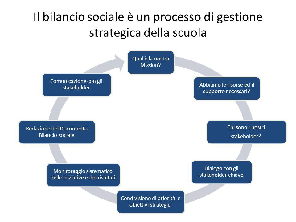 Il bilancio sociale è un processo di gestione strategica della scuola Qual è la nostra Mission? Abbiamo le risorse ed il supporto necessari? Chi sono