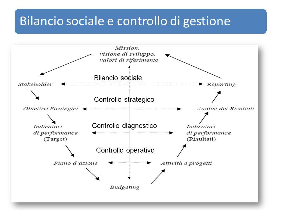 Bilancio sociale e controllo di gestione Bilancio sociale Controllo strategico Controllo diagnostico Controllo operativo