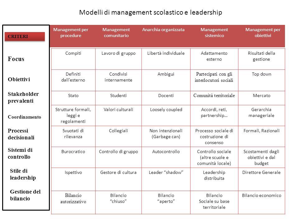 Profili di qualità Comunità professionale Comunità allargata Comunità di apprendimento Scuola aperta Scuola Imprenditor iale Scuola rete Stabilità e continuità di servizio del corpo docente (4) +++ Ambiente scolastico ordinato e disciplinato (3) ++ Formazione degli insegnanti (4) ++ Lavoro di gruppo tra i docenti (8) ++++ Lavoro di gruppo tra docenti, famiglie e comunità (4) ++ + Leadership distribuita (2) ++ Tensione verso la ricerca e linnovazione didattica (6) ++ Valutazione istituzionale (5) ++ Coinvolgimento e cooperazione delle famiglie (5) ++ Coinvolgimento e partecipazione degli studenti (6) ++ Partecipazione a reti e collaborazione con altre scuole (10) +++ Partecipazione e coinvolgimento altri interlocutori sociali (6) ++ + Equilibrio della gestione finanziaria (5) ++ Diversificazione delle fonti di finanziamento (4) ++ Disponibilità di risorse (3) + Capacità di investire nello sviluppo della didattica (5) + + Progettualità strategica (4) + Alleanze strategiche (2) + Modelli positivi di management scolastico (apprendimenti sopra la media)