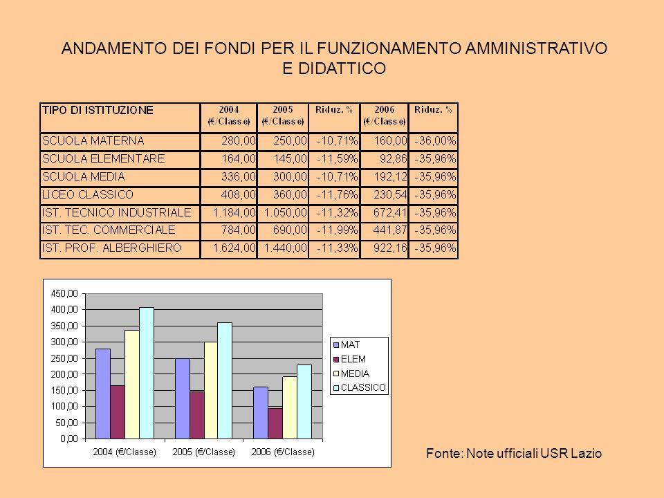 ANDAMENTO DEI FONDI PER IL FUNZIONAMENTO AMMINISTRATIVO E DIDATTICO Fonte: Note ufficiali USR Lazio