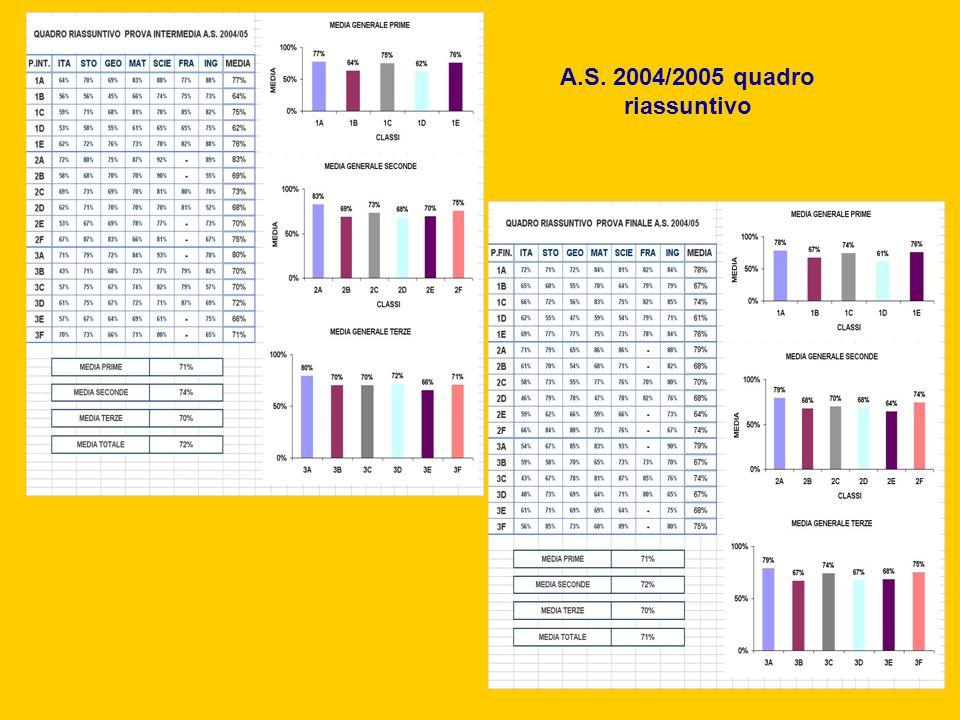 A.S. 2004/2005 quadro riassuntivo