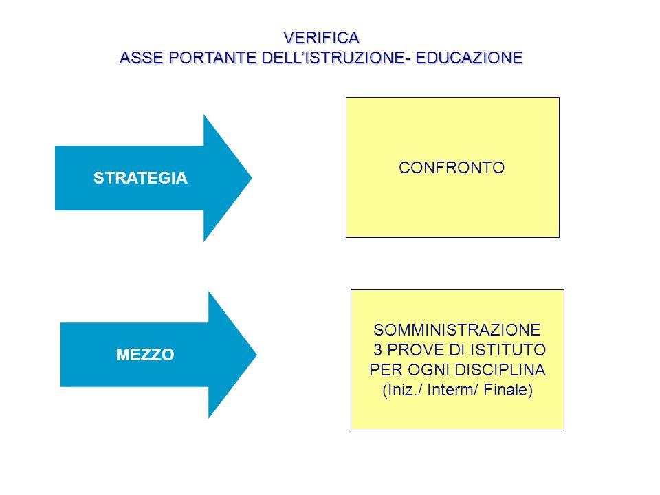 STRATEGIA MEZZO CONFRONTO SOMMINISTRAZIONE 3 PROVE DI ISTITUTO PER OGNI DISCIPLINA (Iniz./ Interm/ Finale) VERIFICA ASSE PORTANTE DELLISTRUZIONE- EDUCAZIONE