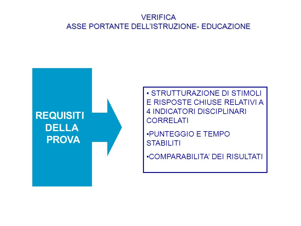 REQUISITI DELLA PROVA STRUTTURAZIONE DI STIMOLI E RISPOSTE CHIUSE RELATIVI A 4 INDICATORI DISCIPLINARI CORRELATI PUNTEGGIO E TEMPO STABILITI COMPARABILITA DEI RISULTATI VERIFICA ASSE PORTANTE DELLISTRUZIONE- EDUCAZIONE