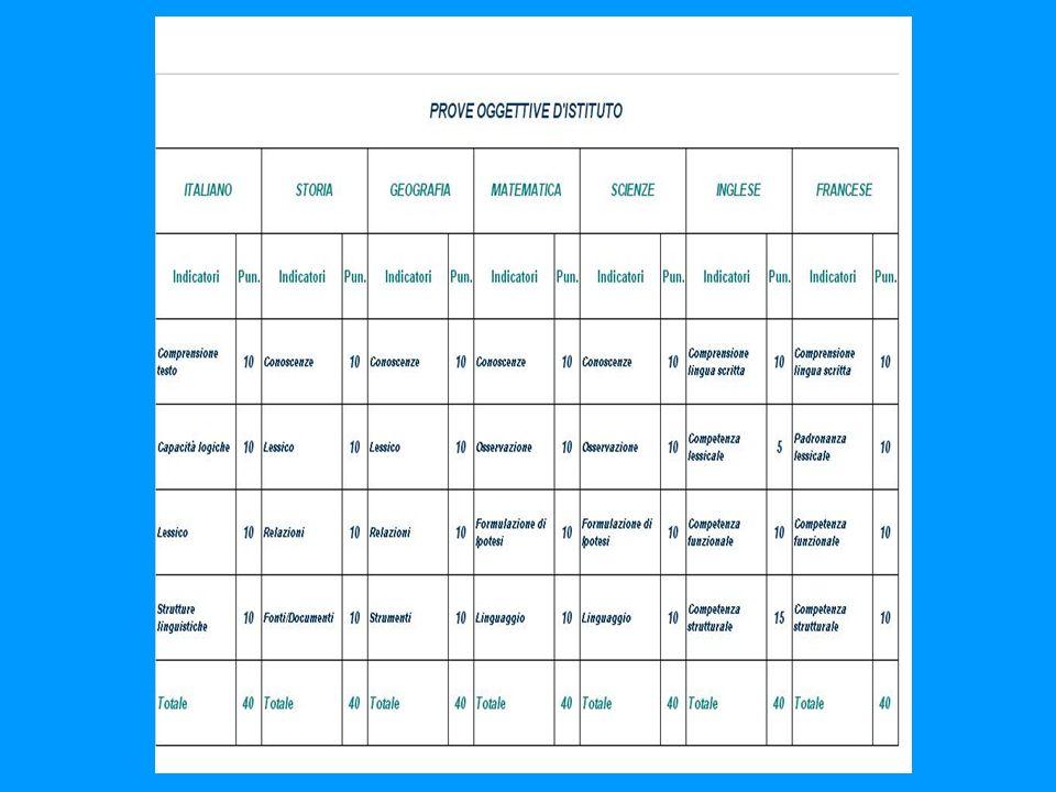RISULTATI MONITORAGGIO DELLINSEGNAMENTO/APPRENDIMENTO IN TERMINI DI: -Ricaduta (punti di forza/ punti di debolezza) -Uniformità dellofferta e di richiesta per le stesse classi -Misurazione dello standard di rendimento di Istituto con pianificazione di interventi idonei -Presupposto per verifica rendimento Scuola Superiore OGGETTIVAZIONE DELLA VALUTAZIONE SOMMATIVA DISCIPLINARE VISUALIZZAZIONE DEL RENDIMENTO GLOBALE SU INDICATORI TRASVERSALI VERIFICA DELLO STANDARD D ISTITUTO CON RAFFRONTO RENDIMENTO PROVA INVALSI